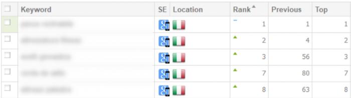 SEO optimizacija spletnih trgovin za Google, najvišja mesta tudi v Italiji