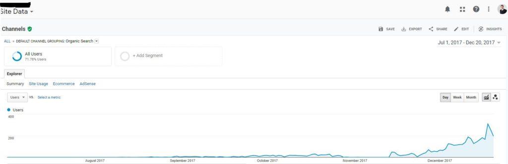 Povečanje prodaje z optimizacijo spletnih strani (SEO)