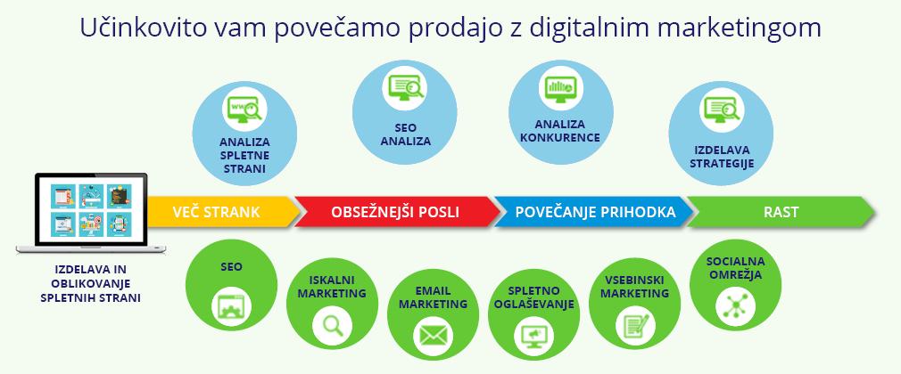 učinkovit digitalni marketing - svetovanje strategije in rešitve
