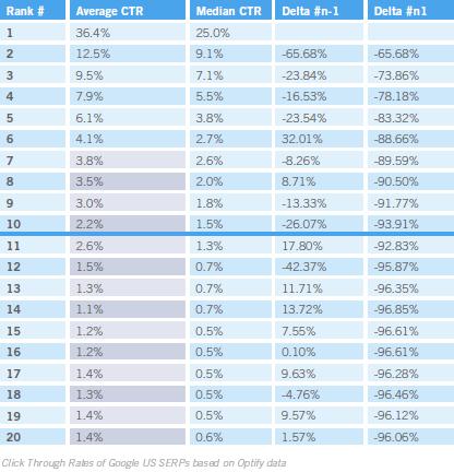 Optimizacija za visoke uvrstitve v Google - procent klikov, ki jih prejme  prvi v google